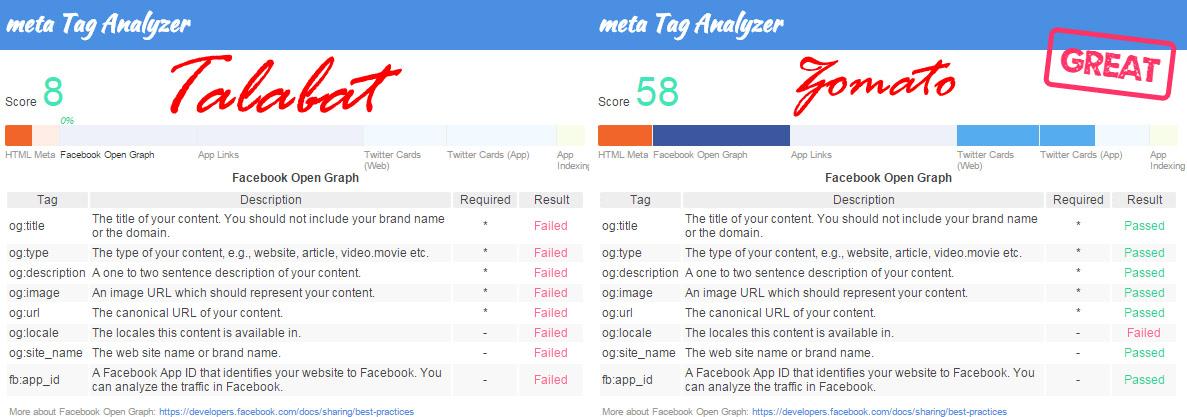 Meta Tag Analyzer : Talabat digital marketing on steroids quot satiate