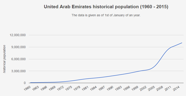 UAE population for Ecommerce Analysis