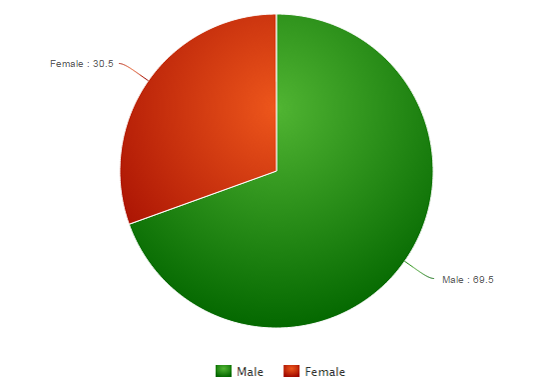 Male vs Female ratio