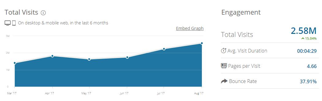 Emaar_com Analytics - Market Share Stats & Traffic Ranking