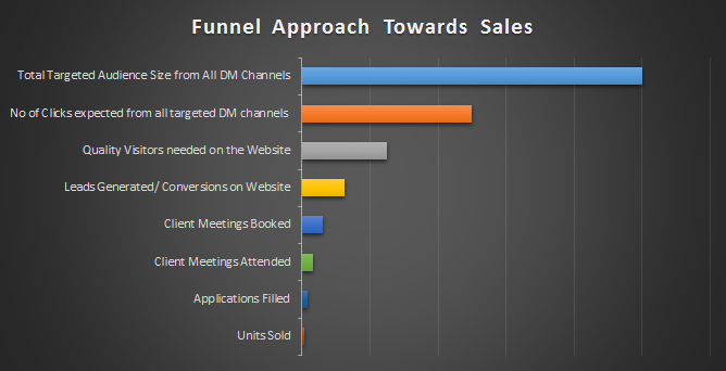 Funnel Approach Toward Sales in a Real Estate company