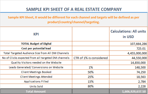 Sample KPI sheet of a real estate company