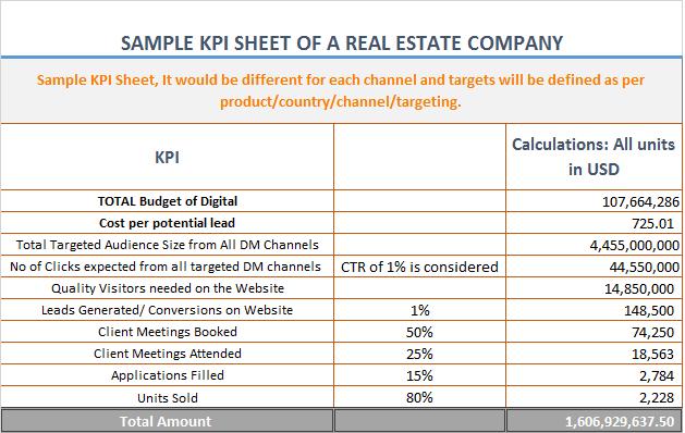 Sample KPI sheet of a real estate company