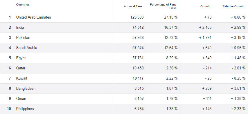 Top 10 countries Facebook Fans of Emaar