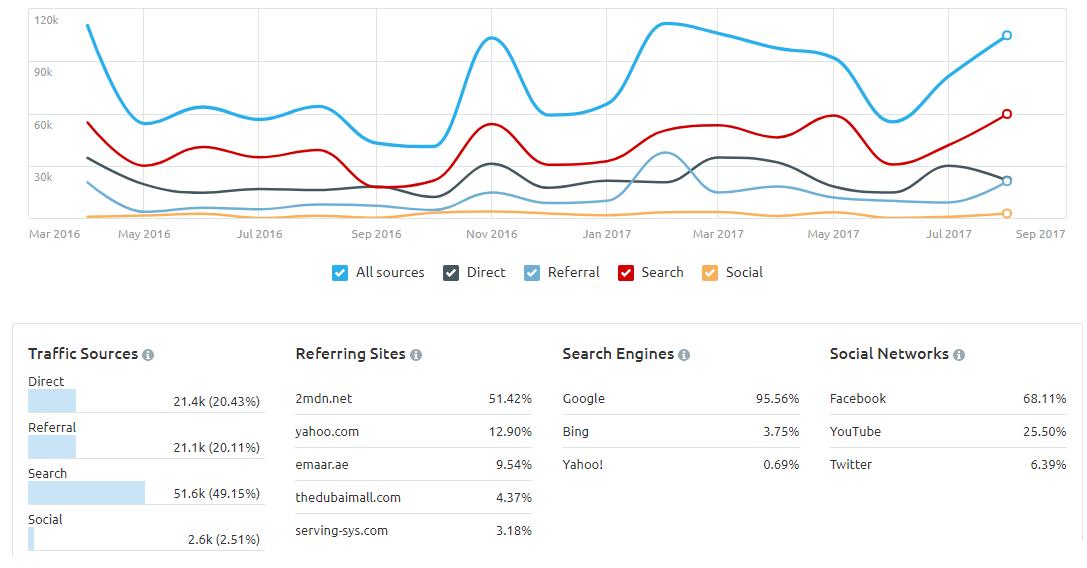 Traffic Overview & analytics_emaar_com